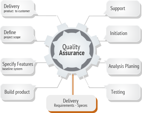 pageicon-quality-assurance